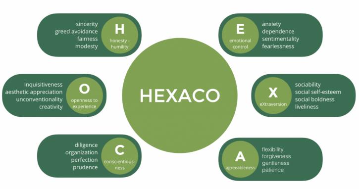 HEXACO 1