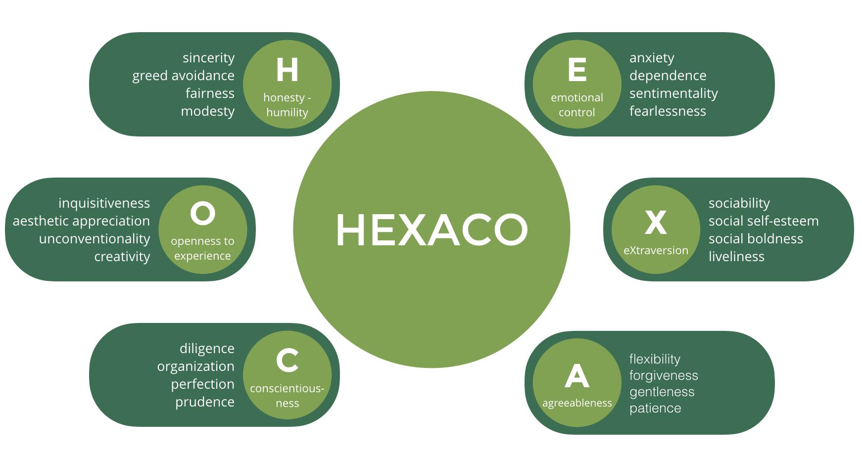 HEXACO
